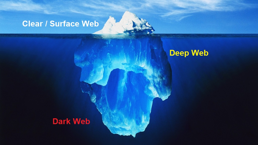 Surface Web / Deep Web / Dark Web Iceberg